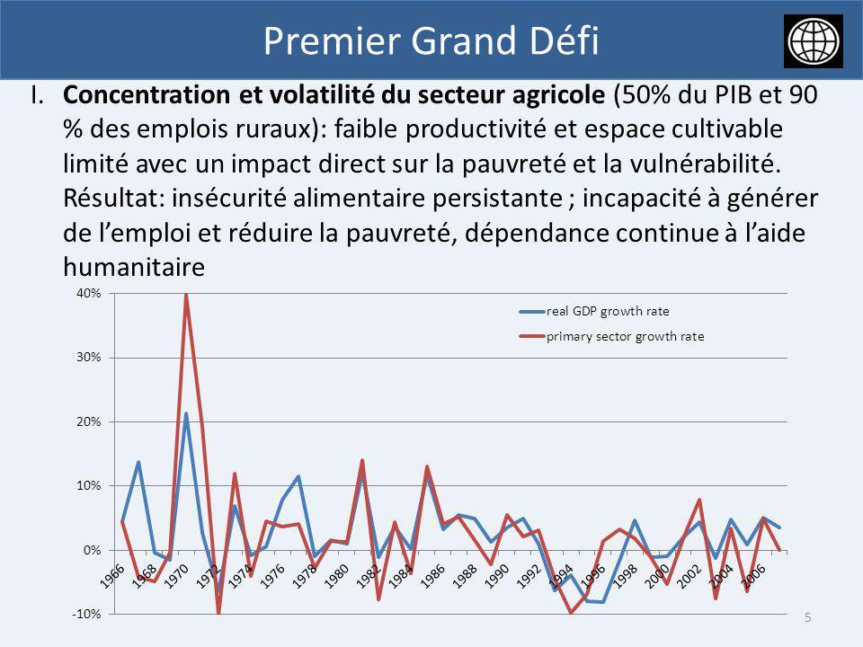 Premier Grand Défi I.Concentration et volatilité du secteur agricole (50% du PIB et 90 % des emplois ruraux): faible productivité et espace cultivable