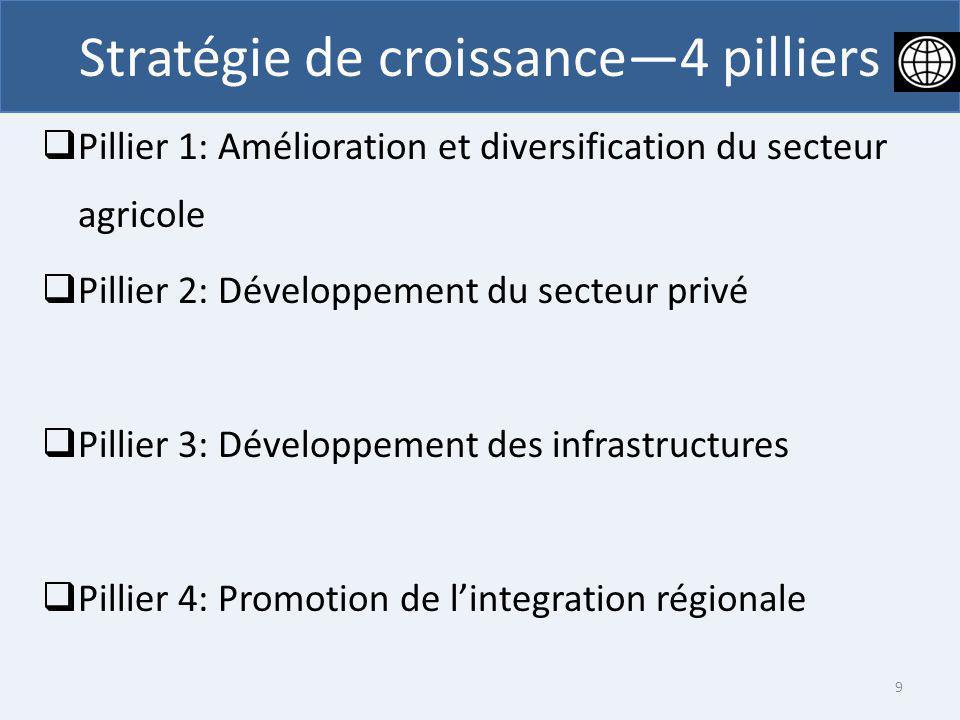 Pillier 1: Amélioration et diversification du secteur agricole Pillier 2: Développement du secteur privé Pillier 3: Développement des infrastructures