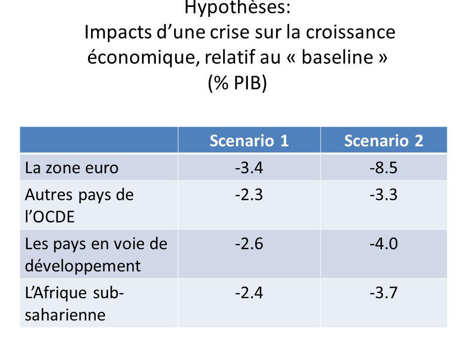 Hypothèses: Impacts dune crise sur la croissance économique, relatif au « baseline » (% PIB) Scenario 1Scenario 2 La zone euro-3.4-8.5 Autres pays de lOCDE -2.3-3.3 Les pays en voie de développement -2.6-4.0 LAfrique sub- saharienne -2.4-3.7