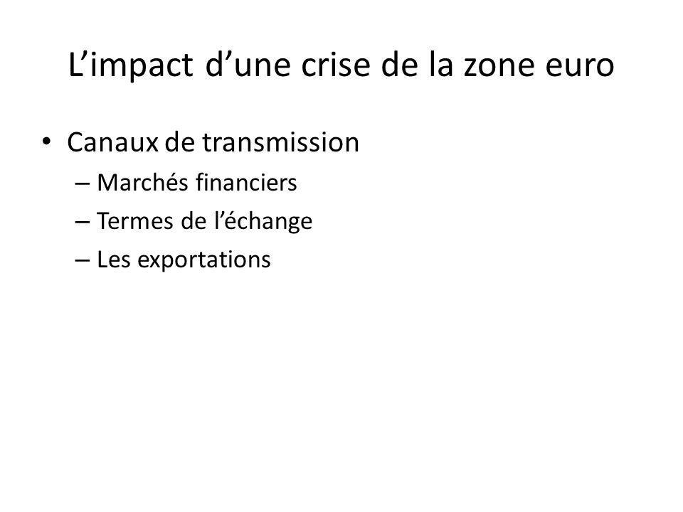 Limpact dune crise de la zone euro Canaux de transmission – Marchés financiers – Termes de léchange – Les exportations