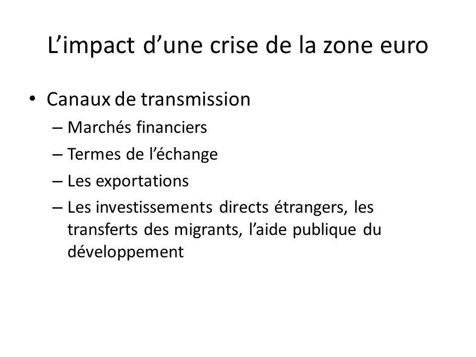 Limpact dune crise de la zone euro Canaux de transmission – Marchés financiers – Termes de léchange – Les exportations – Les investissements directs étrangers, les transferts des migrants, laide publique du développement