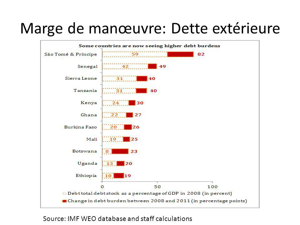 Marge de manœuvre: Dette extérieure Source: IMF WEO database and staff calculations