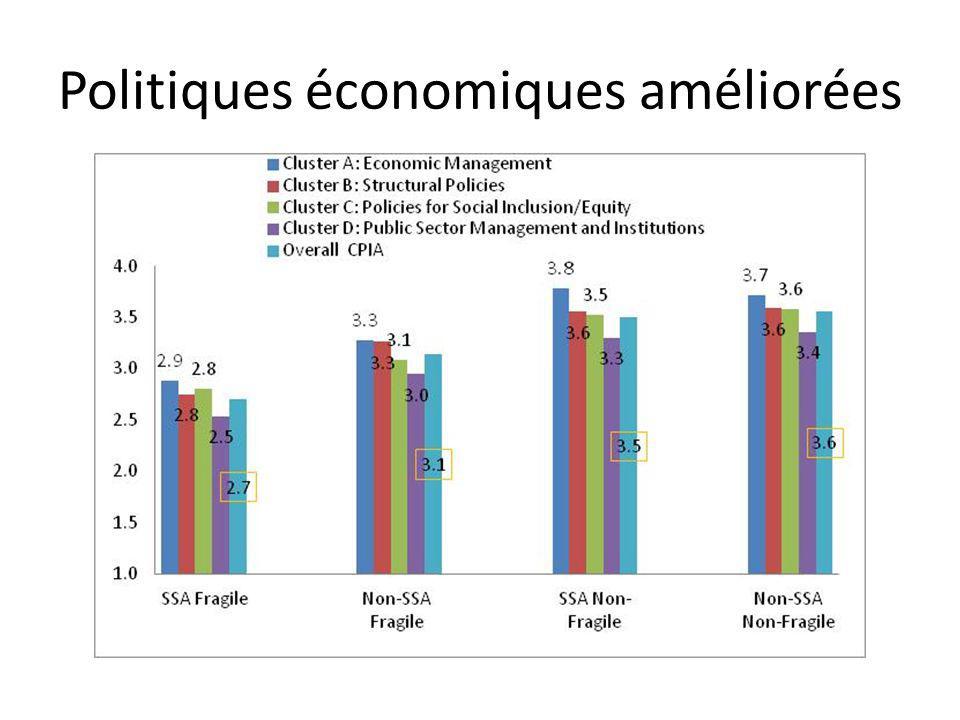 Politiques économiques améliorées