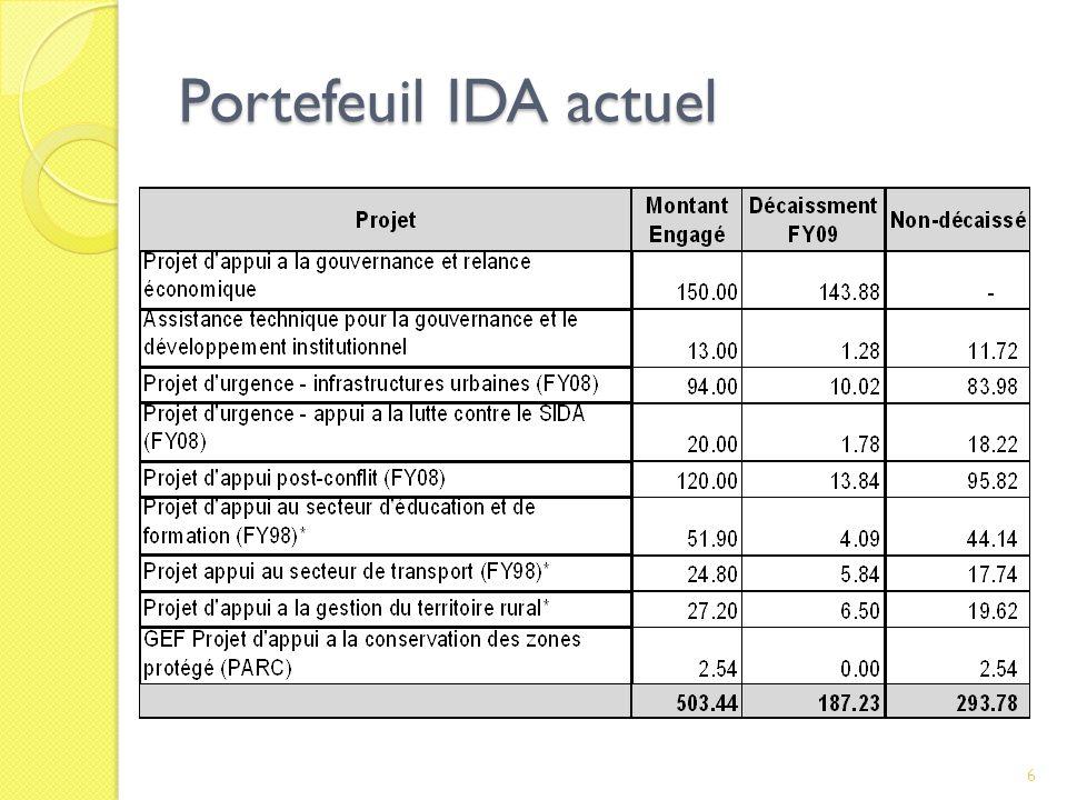 -par secteur -$500 millions, dont $293 a décaisser Engagements financier en 2009 7