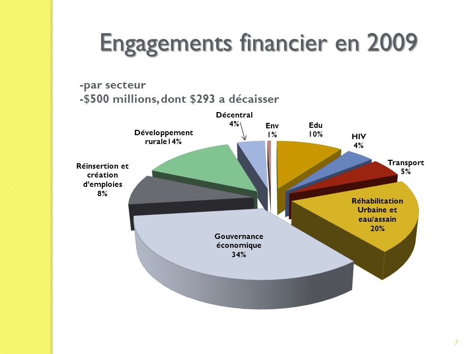 -par secteur -$500 millions, dont $293 a décaisser Engagements financier en 2009 7