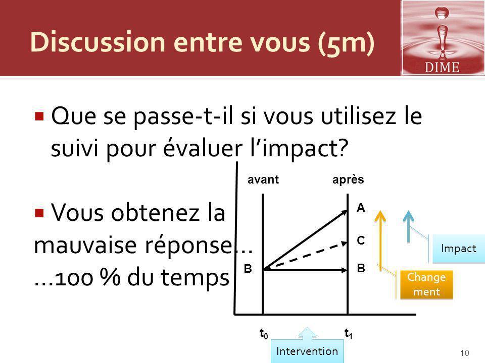 Discussion entre vous (5m) Que se passe-t-il si vous utilisez le suivi pour évaluer limpact.