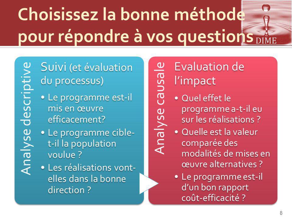 Choisissez la bonne méthode pour répondre à vos questions Analyse descriptive Suivi (et évaluation du processus) Le programme est-il mis en œuvre efficacement.