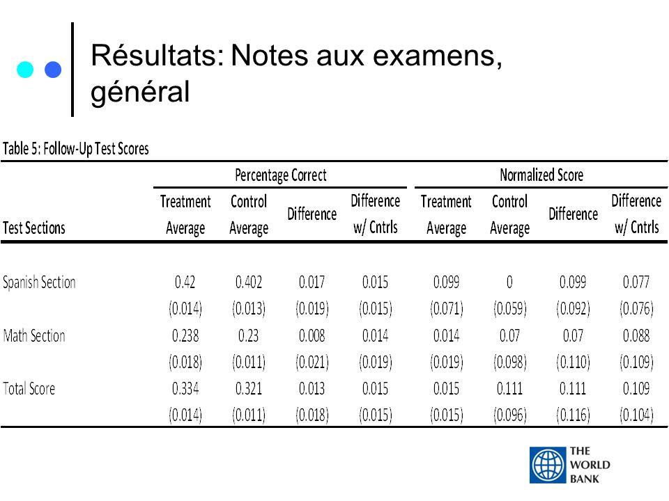Résultats: Notes aux examens, général