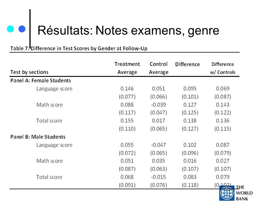 Résultats: Notes examens, genre