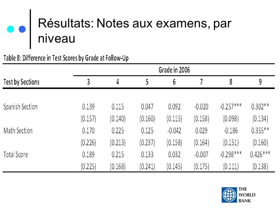 Résultats: Notes aux examens, par niveau