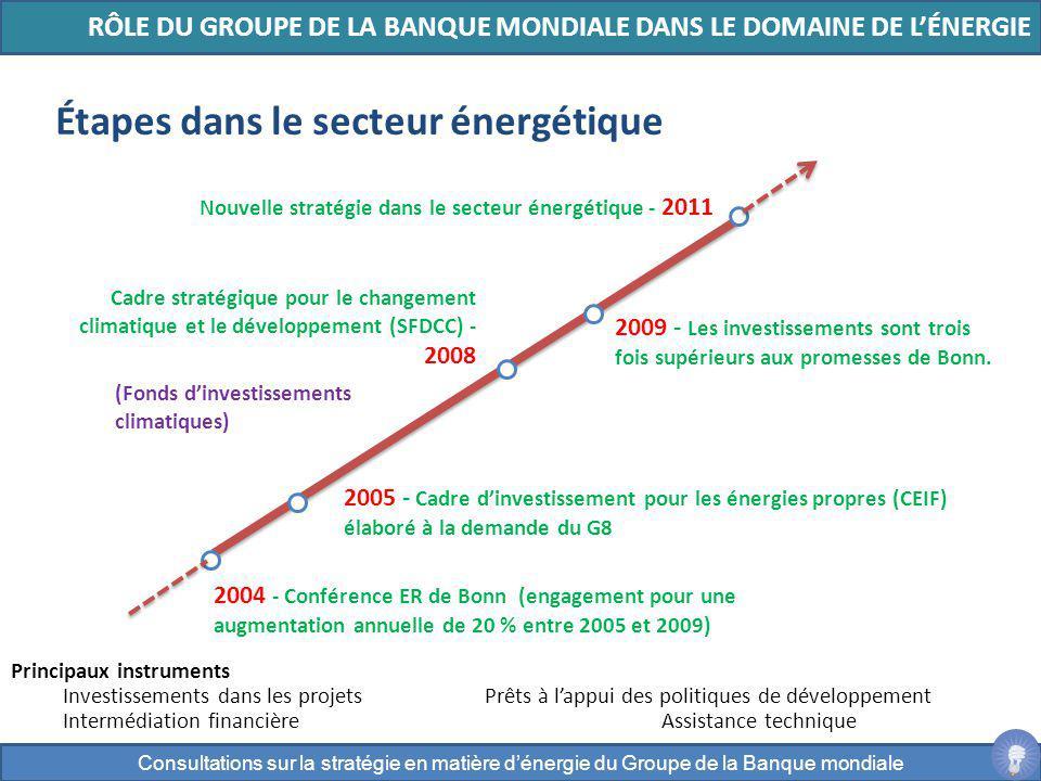 2004 - Conférence ER de Bonn (engagement pour une augmentation annuelle de 20 % entre 2005 et 2009) 2005 - Cadre dinvestissement pour les énergies pro
