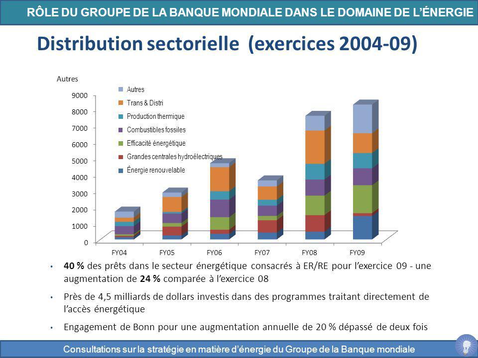 40 % des prêts dans le secteur énergétique consacrés à ER/RE pour lexercice 09 - une augmentation de 24 % comparée à lexercice 08 Près de 4,5 milliard