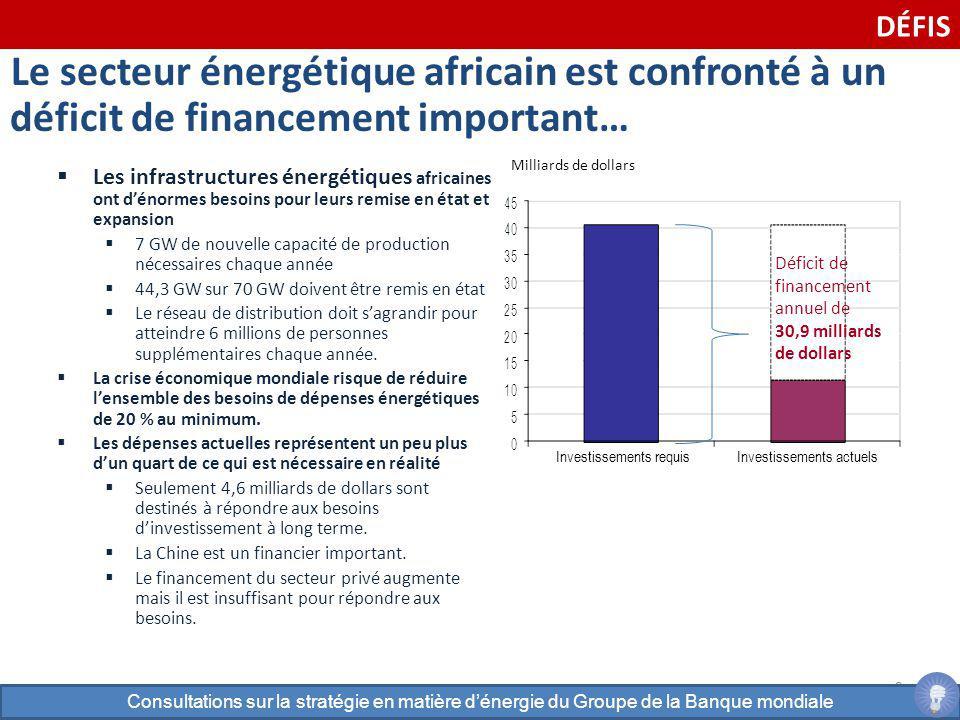 9 Le secteur énergétique africain est confronté à un déficit de financement important… Les infrastructures énergétiques africaines ont dénormes besoin