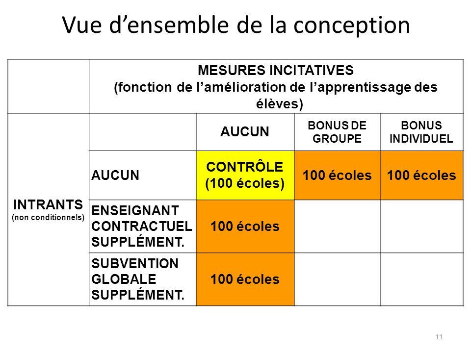 11 Vue densemble de la conception MESURES INCITATIVES (fonction de lamélioration de lapprentissage des élèves) INTRANTS (non conditionnels) AUCUN BONU