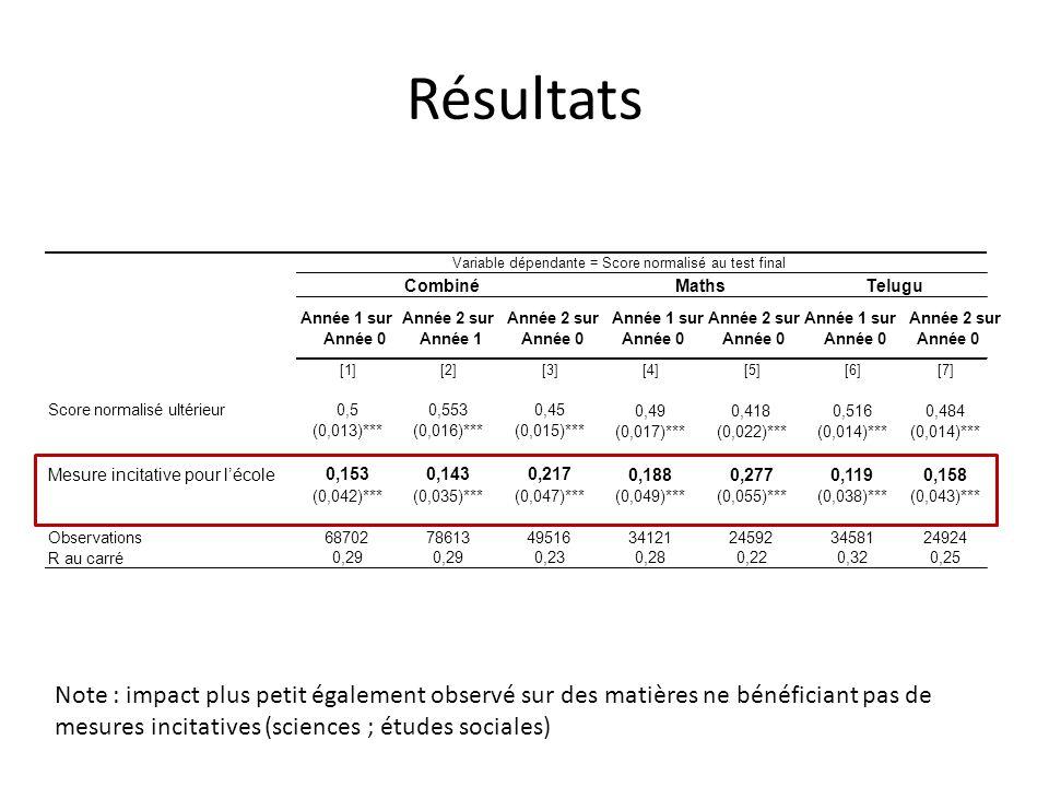 Résultats Note : impact plus petit également observé sur des matières ne bénéficiant pas de mesures incitatives (sciences ; études sociales) Année 1 sur Année 0 Année 2 sur Année 1 Année 2 sur Année 0 Année 1 sur Année 0 Année 2 sur Année 0 Année 1 sur Année 0 Année 2 sur Année 0 [1][2][3][4][5][6][7] Score normalisé ultérieur0,50,5530,45 0,490,4180,5160,484 (0,013)***(0,016)***(0,015)*** (0,017)***(0,022)***(0,014)*** Mesure incitative pour lécole 0,1530,1430,217 0,1880,2770,1190,158 (0,042)***(0,035)***(0,047)*** (0,049)***(0,055)***(0,038)***(0,043)*** Observations68702786134951634121245923458124924 R au carré 0,29 0,230,280,220,320,25 CombinéMathsTelugu Variable dépendante = Score normalisé au test final