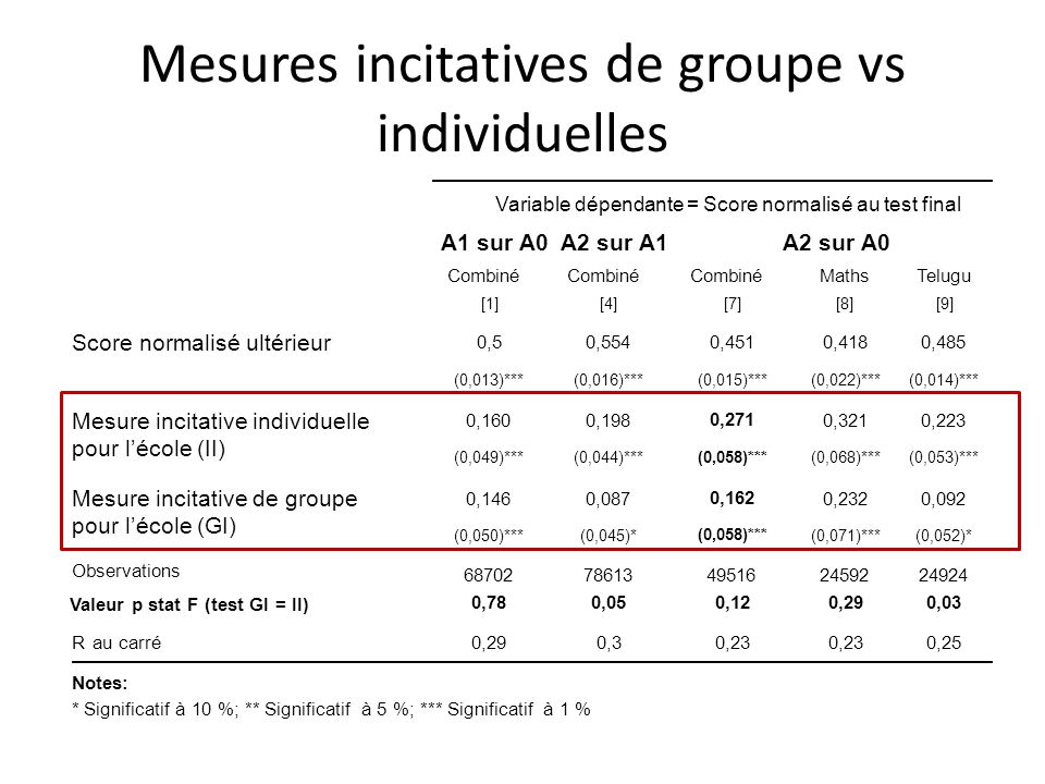 Mesures incitatives de groupe vs individuelles Variable dépendante = Score normalisé au test final A1 sur A0A2 sur A1A2 sur A0 Combiné MathsTelugu [1][4][7][8][9] Score normalisé ultérieur 0,50,5540,4510,4180,485 (0,013)***(0,016)***(0,015)***(0,022)***(0,014)*** Mesure incitative individuelle pour lécole (II) 0,1600,198 0,271 0,3210,223 (0,049)***(0,044)*** (0,058)*** (0,068)***(0,053)*** Mesure incitative de groupe pour lécole (GI) 0,1460,087 0,162 0,2320,092 (0,050)***(0,045)* (0,058)*** (0,071)***(0,052)* Observations 6870278613495162459224924 Valeur p stat F (test GI = II) 0,780,050,120,290,03 R au carré0,290,30,23 0,25 Notes: * Significatif à 10 %; ** Significatif à 5 %; *** Significatif à 1 %