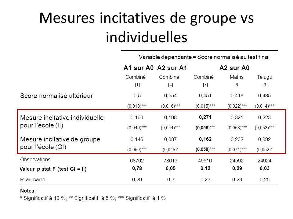 Mesures incitatives de groupe vs individuelles Variable dépendante = Score normalisé au test final A1 sur A0A2 sur A1A2 sur A0 Combiné MathsTelugu [1]