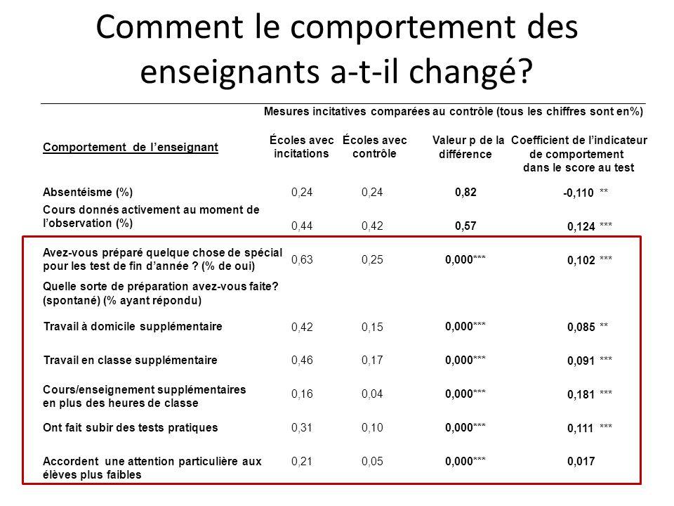 Comment le comportement des enseignants a-t-il changé? -0,110 ** 0,124 *** 0,102 *** 0,085** 0,091*** 0,181*** 0,111*** 0,017 Comportement de lenseign
