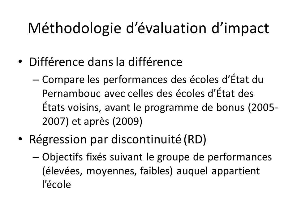 Méthodologie dévaluation dimpact Différence dans la différence – Compare les performances des écoles dÉtat du Pernambouc avec celles des écoles dÉtat