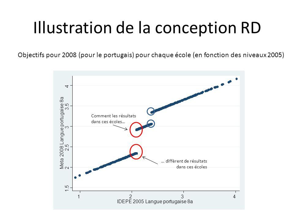 1.5 2 2.5 3 3.5 4 Meta 2008 Langue portugaise 8a 1234 IDEPE 2005 Langue portugaise 8a Illustration de la conception RD Objectifs pour 2008 (pour le po
