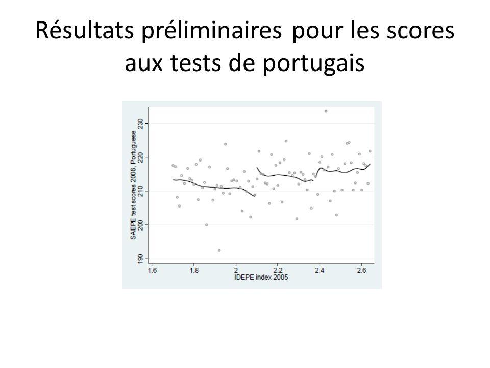 Résultats préliminaires pour les scores aux tests de portugais
