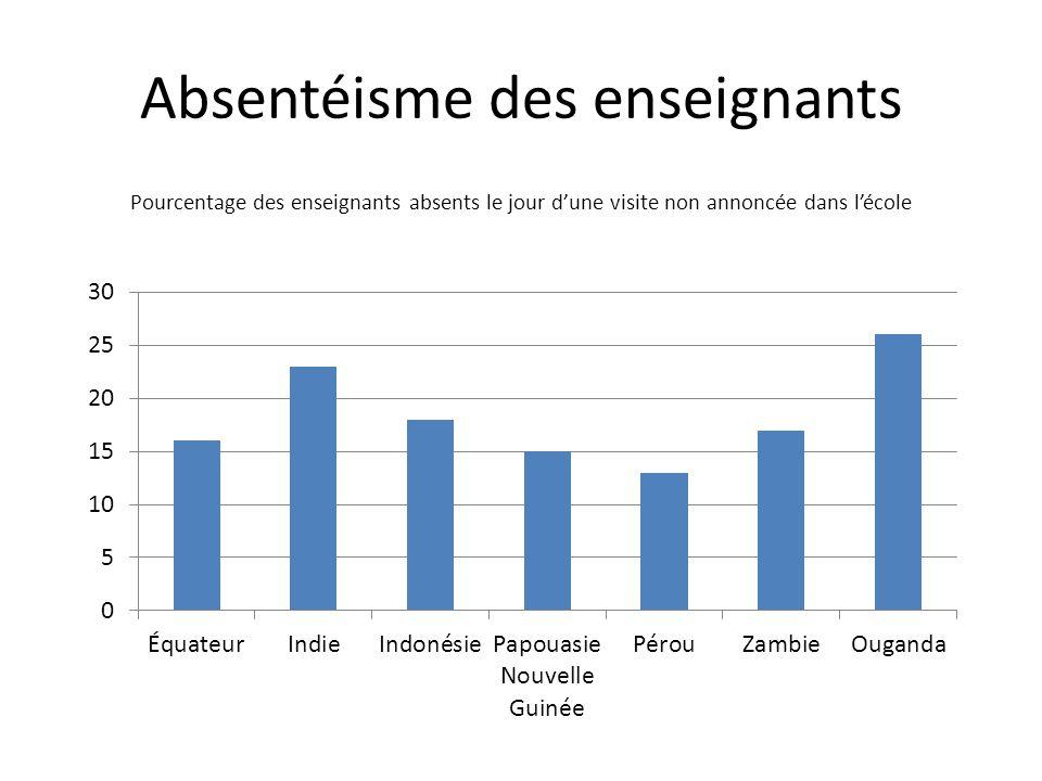 Absentéisme des enseignants Pourcentage des enseignants absents le jour dune visite non annoncée dans lécole