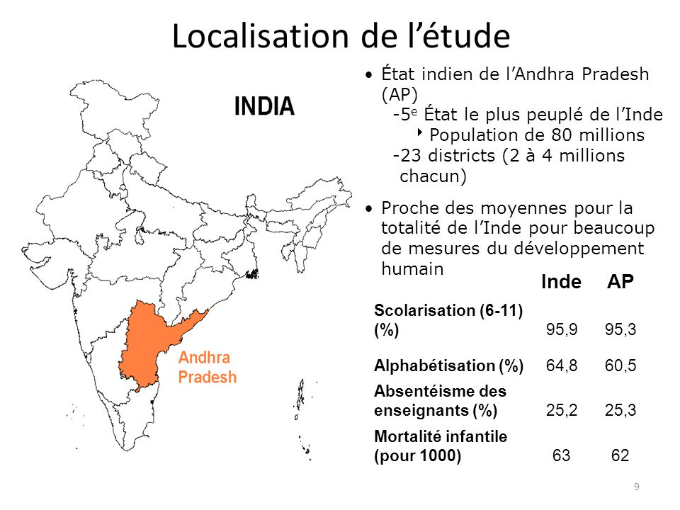 9 Localisation de létude État indien de lAndhra Pradesh (AP) -5 e État le plus peuplé de lInde Population de 80 millions -23 districts (2 à 4 millions chacun) Proche des moyennes pour la totalité de lInde pour beaucoup de mesures du développement humain IndeAP Scolarisation (6-11) (%)95,995,3 Alphabétisation (%)64,860,5 Absentéisme des enseignants (%)25,225,3 Mortalité infantile (pour 1000)6362