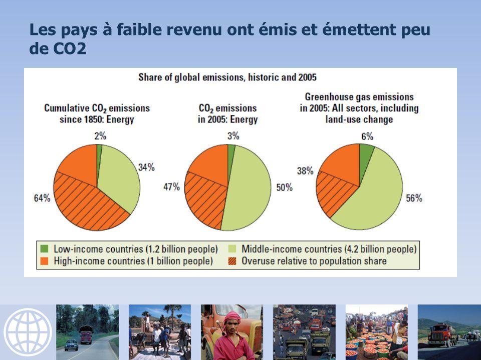 16 Les pays à faible revenu ont émis et émettent peu de CO2