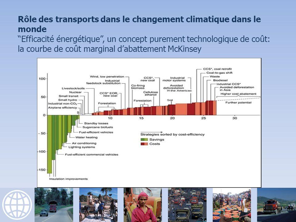 Rôle des transports dans le changement climatique dans le monde Efficacité énergétique, un concept purement technologique de coût: la courbe de coût marginal dabattement McKinsey 8
