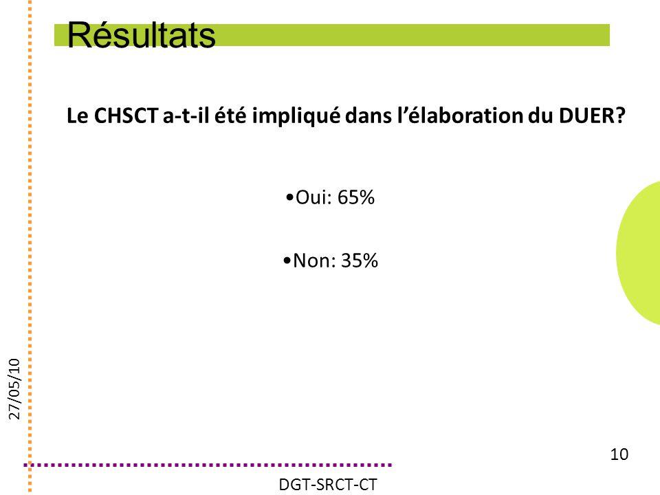 Le CHSCT a-t-il été impliqué dans lélaboration du DUER? 10 Oui: 65% Non: 35% DGT-SRCT-CT 27/05/10 Résultats