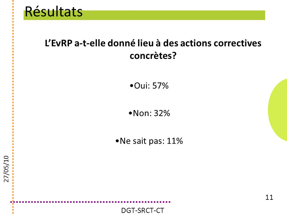 LEvRP a-t-elle donné lieu à des actions correctives concrètes? 11 Oui: 57% Non: 32% Ne sait pas: 11% DGT-SRCT-CT 27/05/10 Résultats