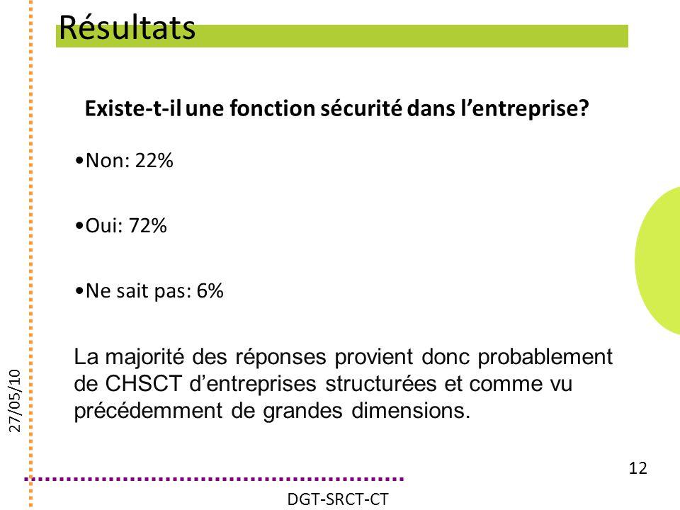 Existe-t-il une fonction sécurité dans lentreprise? 12 Non: 22% Oui: 72% Ne sait pas: 6% La majorité des réponses provient donc probablement de CHSCT