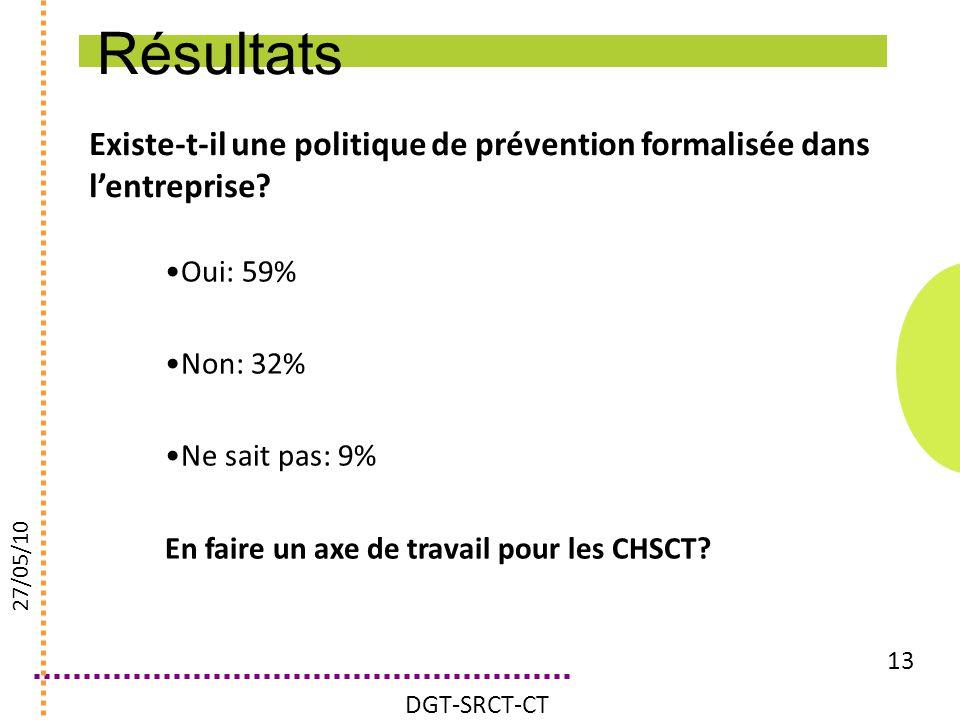 Existe-t-il une politique de prévention formalisée dans lentreprise? 13 Oui: 59% Non: 32% Ne sait pas: 9% En faire un axe de travail pour les CHSCT? 2