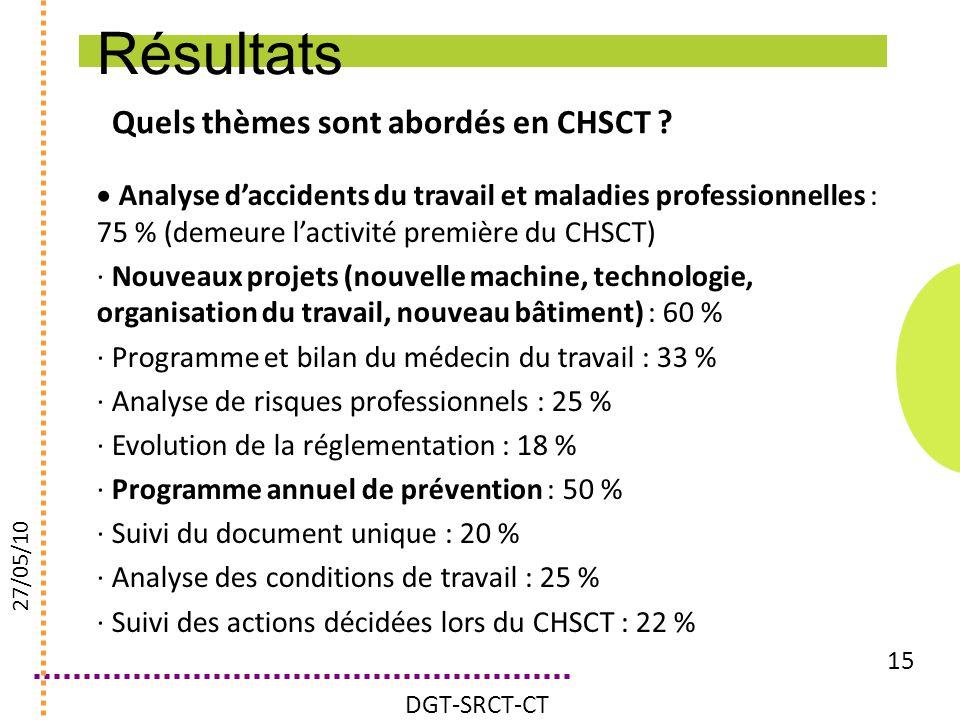 Quels thèmes sont abordés en CHSCT ? 15 Analyse daccidents du travail et maladies professionnelles : 75 % (demeure lactivité première du CHSCT) · Nouv
