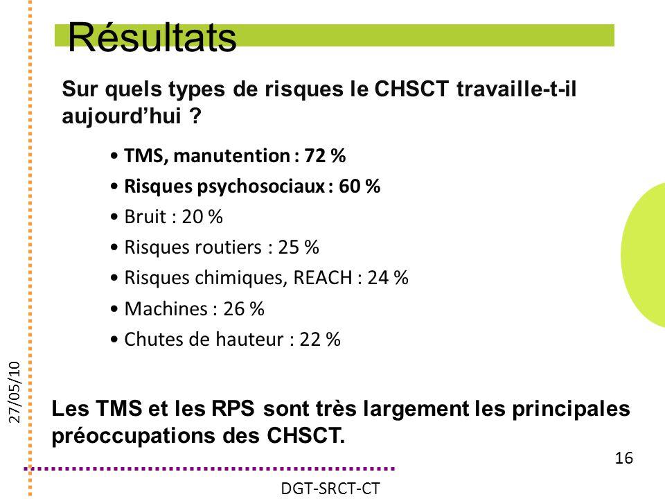 Sur quels types de risques le CHSCT travaille-t-il aujourdhui ? 16 TMS, manutention : 72 % Risques psychosociaux : 60 % Bruit : 20 % Risques routiers