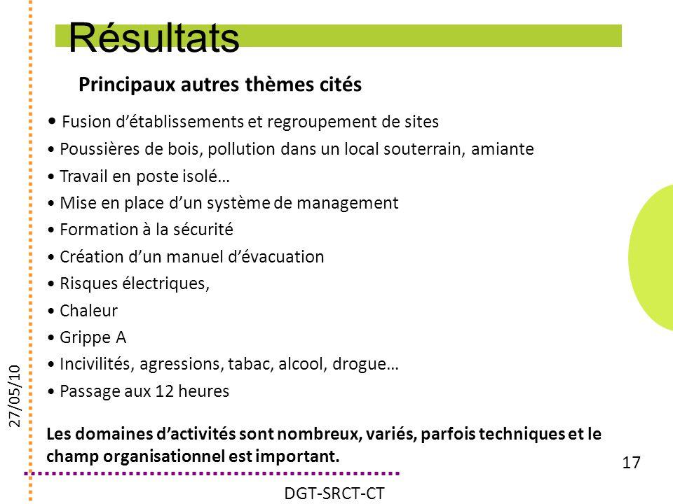 Principaux autres thèmes cités 17 Fusion détablissements et regroupement de sites Poussières de bois, pollution dans un local souterrain, amiante Trav