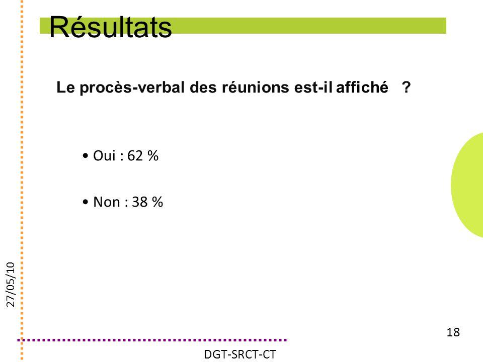 Le procès-verbal des réunions est-il affiché ? 18 Oui : 62 % Non : 38 % DGT-SRCT-CT 27/05/10 Résultats