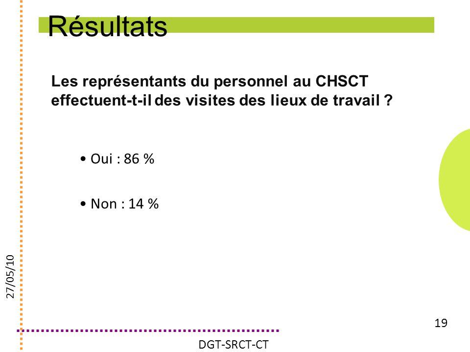 Les représentants du personnel au CHSCT effectuent-t-il des visites des lieux de travail ? 19 Oui : 86 % Non : 14 % DGT-SRCT-CT 27/05/10 Résultats