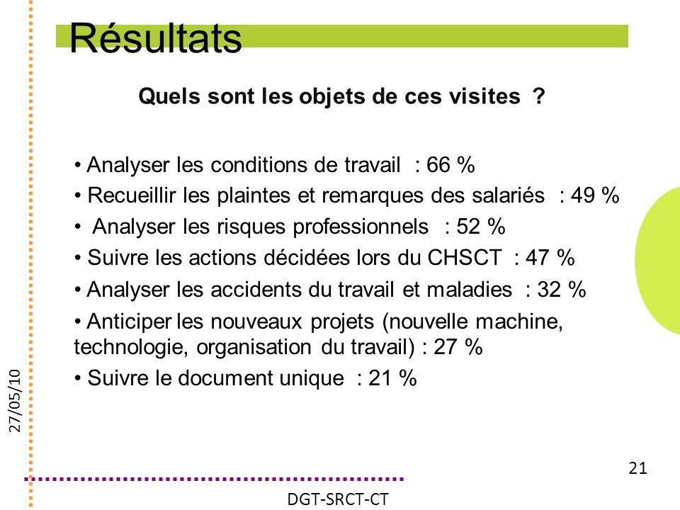 Quels sont les objets de ces visites ? 21 Analyser les conditions de travail : 66 % Recueillir les plaintes et remarques des salariés : 49 % Analyser