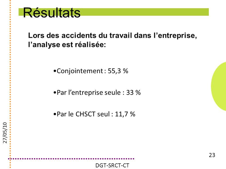 Lors des accidents du travail dans lentreprise, lanalyse est réalisée: 23 Conjointement : 55,3 % Par lentreprise seule : 33 % Par le CHSCT seul : 11,7