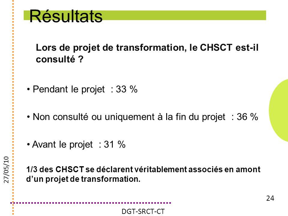 Lors de projet de transformation, le CHSCT est-il consulté ? 24 Pendant le projet : 33 % Non consulté ou uniquement à la fin du projet : 36 % Avant le