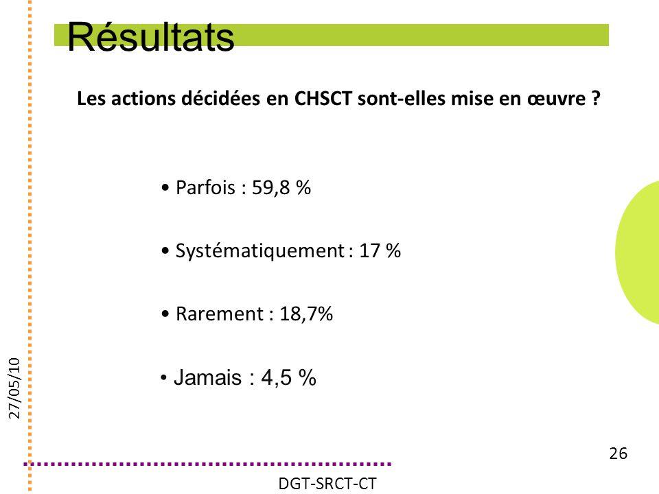 Les actions décidées en CHSCT sont-elles mise en œuvre ? 26 Parfois : 59,8 % Systématiquement : 17 % Rarement : 18,7% Jamais : 4,5 % DGT-SRCT-CT 27/05