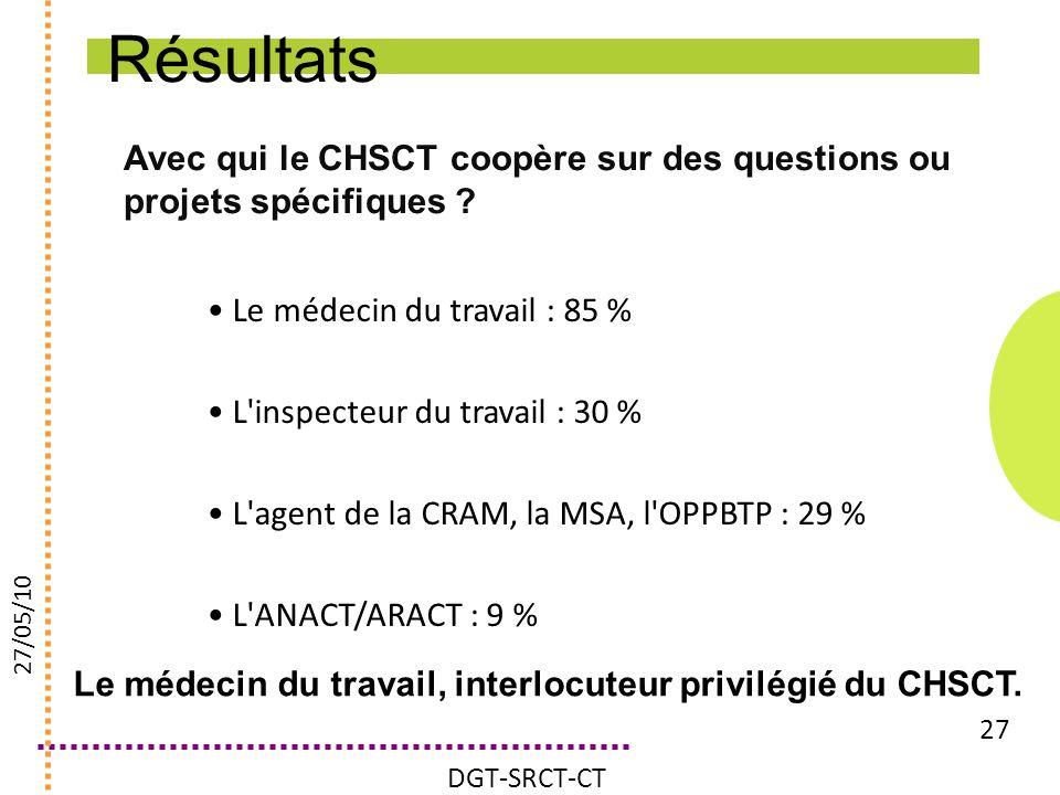 Avec qui le CHSCT coopère sur des questions ou projets spécifiques ? 27 Le médecin du travail : 85 % L'inspecteur du travail : 30 % L'agent de la CRAM