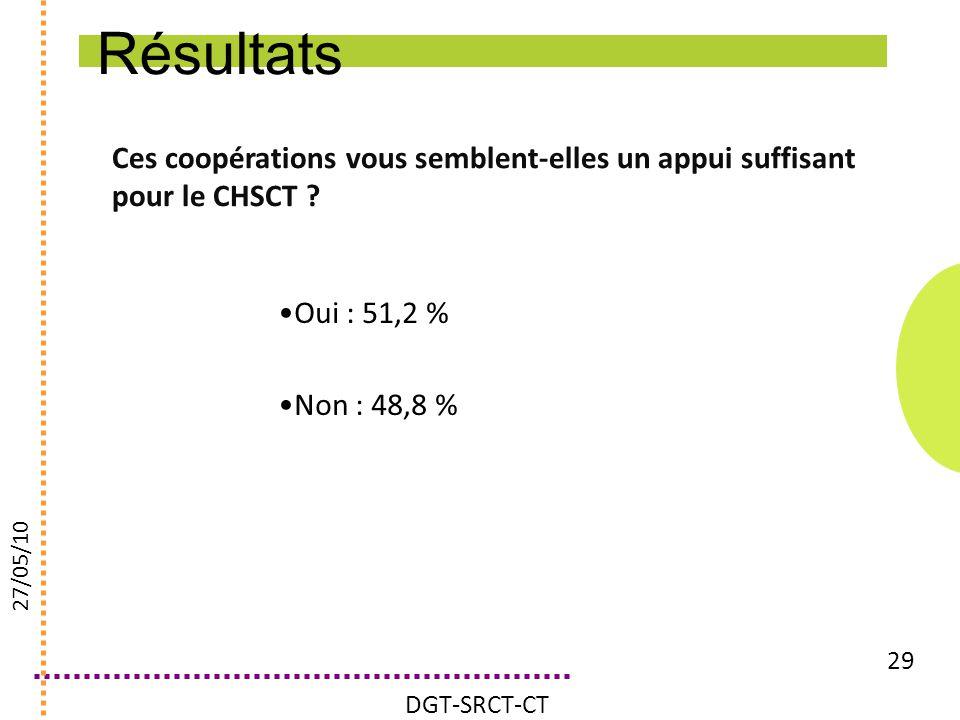 Ces coopérations vous semblent-elles un appui suffisant pour le CHSCT ? 29 Oui : 51,2 % Non : 48,8 % DGT-SRCT-CT 27/05/10 Résultats