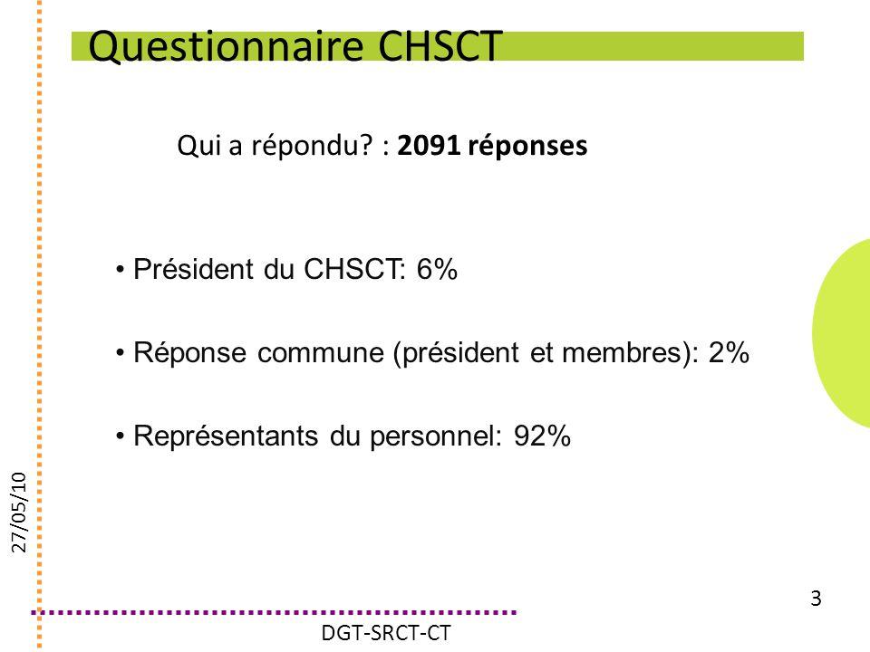 Questionnaire CHSCT Président du CHSCT: 6% Réponse commune (président et membres): 2% Représentants du personnel: 92% Qui a répondu? : 2091 réponses 3