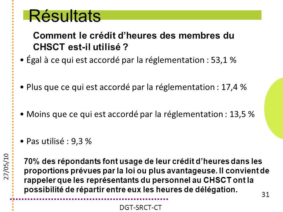 Comment le crédit dheures des membres du CHSCT est-il utilisé ? 31 Égal à ce qui est accordé par la réglementation : 53,1 % Plus que ce qui est accord