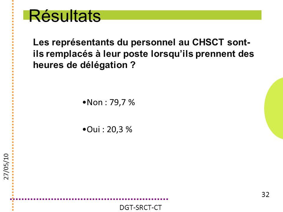 Les représentants du personnel au CHSCT sont- ils remplacés à leur poste lorsquils prennent des heures de délégation ? 32 Non : 79,7 % Oui : 20,3 % DG