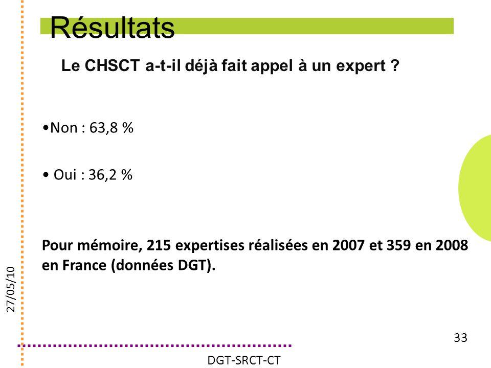 Le CHSCT a-t-il déjà fait appel à un expert ? 33 Non : 63,8 % Oui : 36,2 % Pour mémoire, 215 expertises réalisées en 2007 et 359 en 2008 en France (do