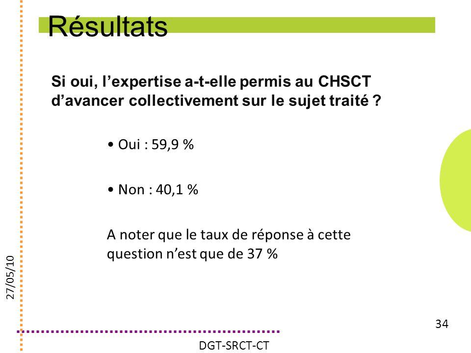 Si oui, lexpertise a-t-elle permis au CHSCT davancer collectivement sur le sujet traité ? 34 Oui : 59,9 % Non : 40,1 % A noter que le taux de réponse