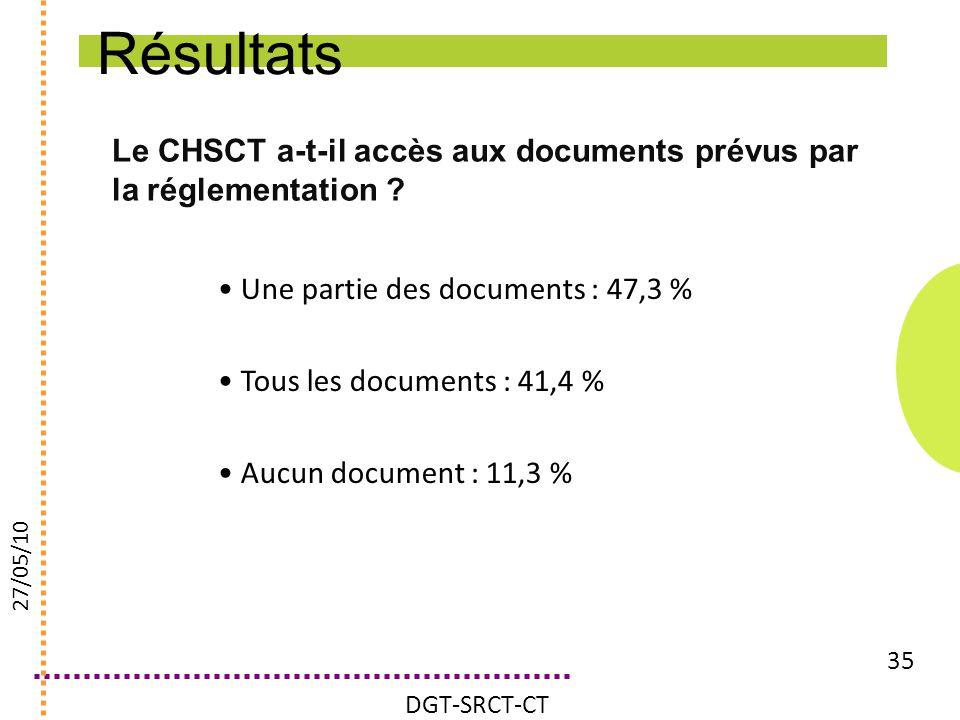Le CHSCT a-t-il accès aux documents prévus par la réglementation ? 35 Une partie des documents : 47,3 % Tous les documents : 41,4 % Aucun document : 1